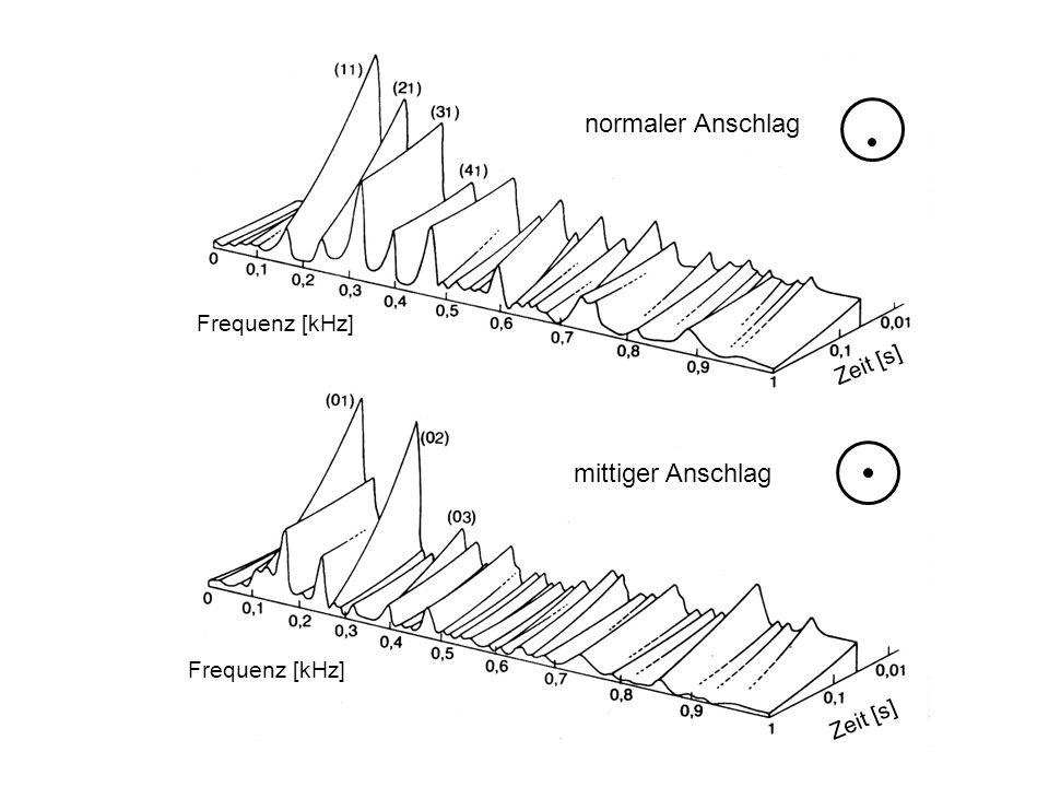 normaler Anschlag mittiger Anschlag Frequenz [kHz] Zeit [s]